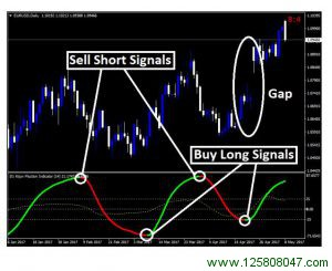 Forex Kijun Fluction Indicator
