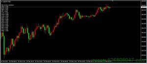 CurrencyPositions指标