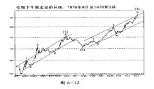 第六章 股票和商品-峰汇在线