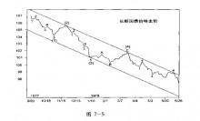 第七章 分析市场的其他方法及其与波浪理论的关系-峰汇在线