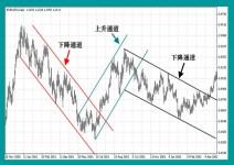 外汇交易中的趋势线画法详解-峰汇在线