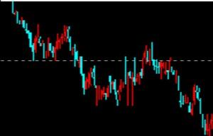 外汇趋势交易