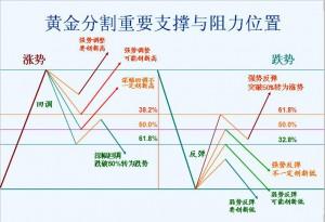 外汇支撑与阻力分析图