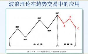 波浪理论在趋势交易中的应用