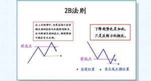 外汇交易2B法则