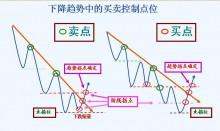 第七节 支撑与阻力的买卖策略-峰汇在线