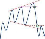 第八节 扩大形态(喇叭形)-峰汇在线