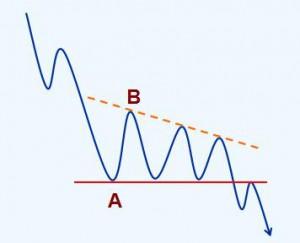 趋势理论买卖法则第九节 持续形态
