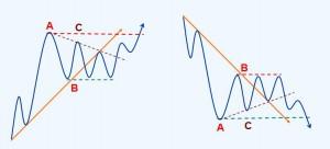趋势理论买卖法则第十节 容易混淆的趋势方向