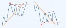 第十节 容易混淆的趋势方向-峰汇在线