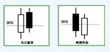 第十四节 五种K线出现的买卖信号图示-峰汇在线