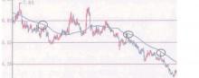 如何移动平均线的阻力作用进行行情分析-峰汇在线