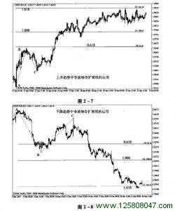 外汇交易中的菲波纳奇扩展线