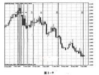 第二章 菲波纳奇点位交易法深入-峰汇在线