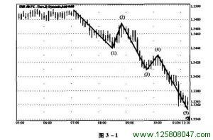 3.1 推动调整波浪现象-峰汇在线