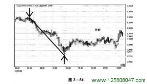 推动调整波浪短线交易实例