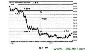 斐波纳奇高级交易法短线交易实例