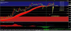 峰谷外汇交易系统三线聚合版