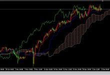外汇交易中Ichimoku云图指标的使用方法-峰汇在线