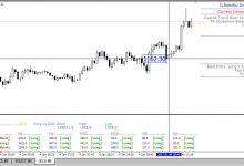 云图指标Ichimoku开发的交易模板-峰汇在线