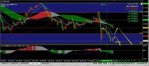 美元日元走势分析
