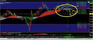 欧元美元走势分析