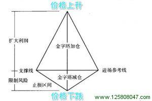 金字塔仓位管理法
