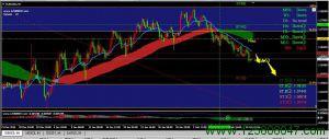 欧元美元EURUSD走势分析