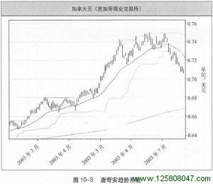 唐奇安趋势系统