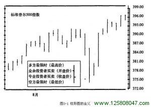 《以交易为生》第3章 传统图形分析 3.1 图形