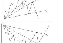 趋势线的定义、绘制、突破和反转-峰汇在线