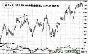 震荡指标MACD