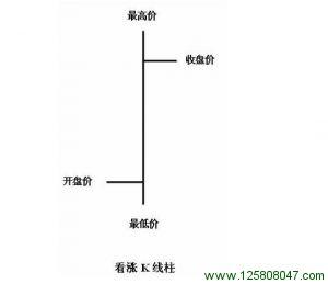 阳线K线柱