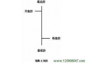 阴线K线柱