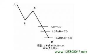 可选看涨 0 1.270 或1.618 AB = CD