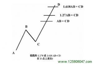 看跌的可选1.270 或 或1.618 AB = CD形态