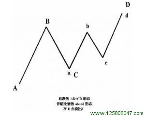 看涨AB = CD形态中的ab = cd