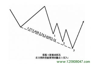 主要斐波纳契投射点上的看涨3浪驱动形态