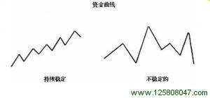 资金曲线:跟踪交易经历