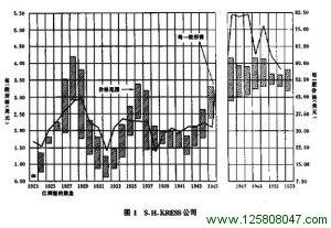 普通股价格变动与高度稳定的收益