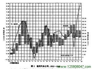 模式2:普通股价格与收益的变动