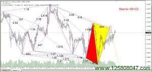 红色蝴蝶指标和交易模板