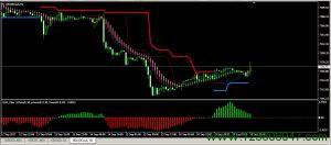 forex SSG System 交易系统