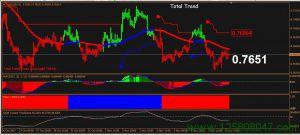 Total Trend交易系统