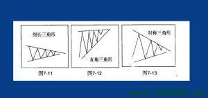 三角形整理形态