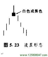 5.4 流星形态与倒锤子形态-峰汇在线