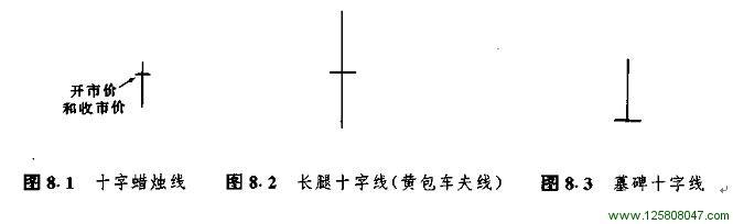 十字蜡烛线