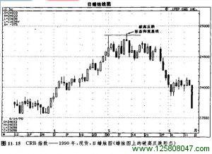 图11.14是一个很好的实例,显示了一个蜡烛图上的破高反跌形态。A所示的这一天标志着整个水平交易区间的高点,这是一个阻挡水平(请注意它的前一天是一根上吊线,这根上吊线发出了警告信号,表明之前的上升趋势已经结束)。L1和L2所示的两个位于同一水平的低点,界定了这个水平交易区间的下边界。在B所示的这一天,出现一个破高反跌形态。这就是说,当日市场曾经向上突破了先前A处的高点,但是这个新高水平未能维持住。在B处,牛方无力维持这个新高水平,由此构成了一个看跌的信号。另处还有一项负面的因素,B所示的这一天同时也形成了一个流星线。有时候,流星线是破高反跌形态的一个组成部分。在这种情况下,就构成了我们卖出做空的有力动机。在本实例中,似乎一个看跌的破高反跌形态加上一根流星线还不足以让个方的脊梁骨浸透寒气,更有甚者,在B所示的日子之后,又出现了一根上吊线!通过B处的破高反跌形态,我们得出了一个价格目标,那就是该水平区间的下边界,即L1和L2所示低点的水平。