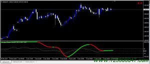 Forex Kijun Fluction Indicator 交易系统