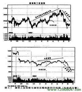 第4章 在混沌的市场中寻找秩序:道氏理论简介-峰汇在线